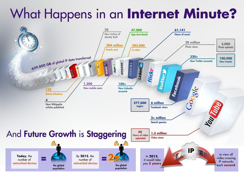 What Happens in an Internet Minute by IntelFreePress