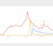 Image added to DRC Wiki showing rise and fall of interest in 3 internet memes