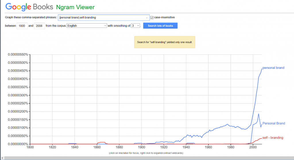 "Figure 2. Google Books Ngram Viewer for the terms ""personal brand"" and ""self-branding."""