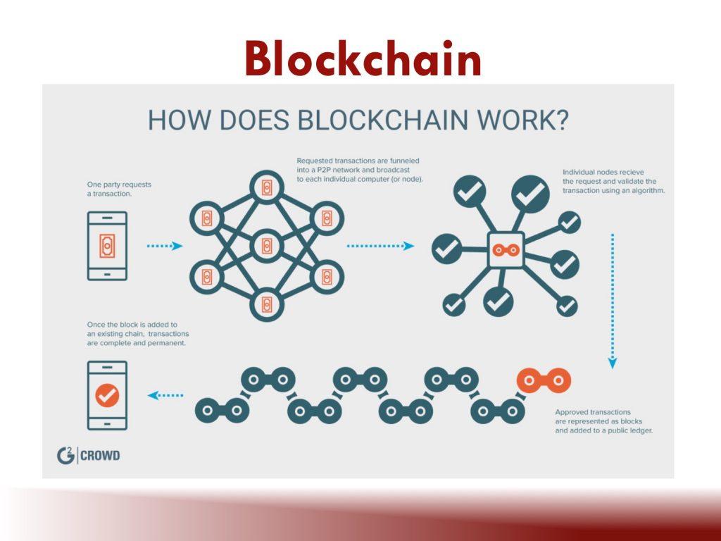 Blockchain Slide