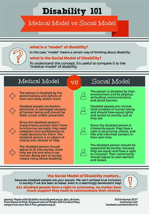 Infographic depicting the differences between the medical and social models of disability