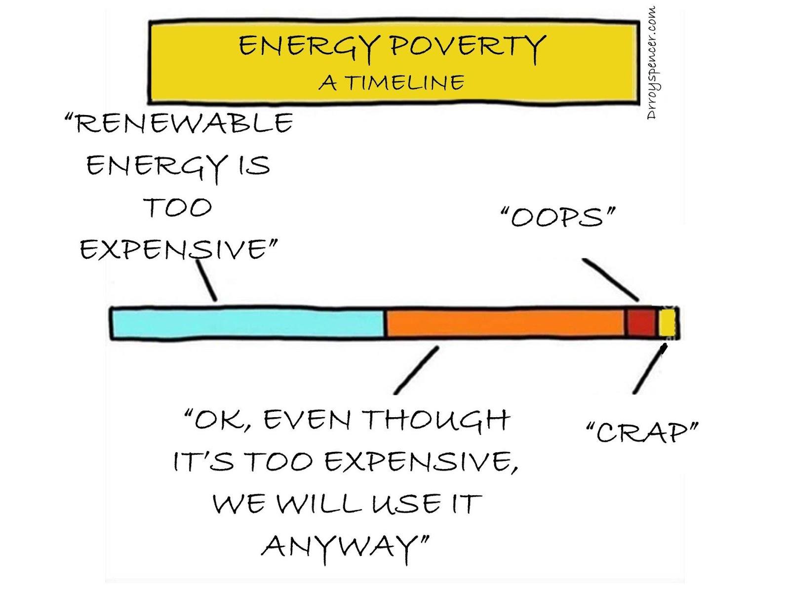 Energy poverty timeline meme