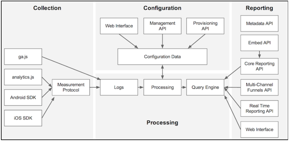Figure 1. GA Platform Components. Original image on the Google Developers Guide.